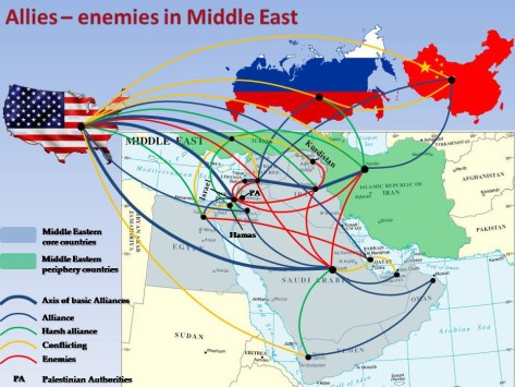 Alies-enemies in the Middle East
